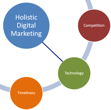 How Technology Affects Digital Marketing Performance